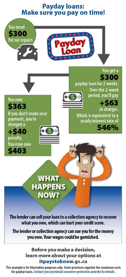 Payday Loan Chart